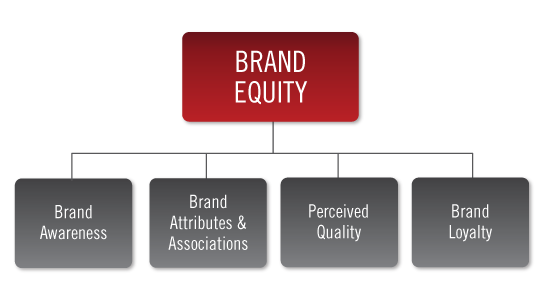 brand equity Brand equity describes the value of a brand in the marketplace what is brand equity a high equity brand, has a high value - which allows the brand to command a higher price point, and demonstrates that the market is responding positively to its differentiation.