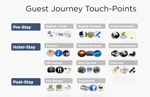 Hotel guest touch points according to Mike Metcalfe of Hoteliyo