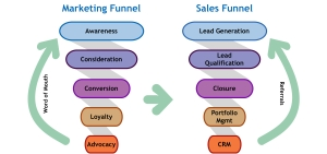 Collaboration and fusion of sales & marketing
