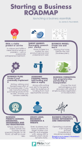 Starting a Business Roadmap INFOGRAPHIC