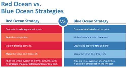 Blue Ocean Strategy Chart