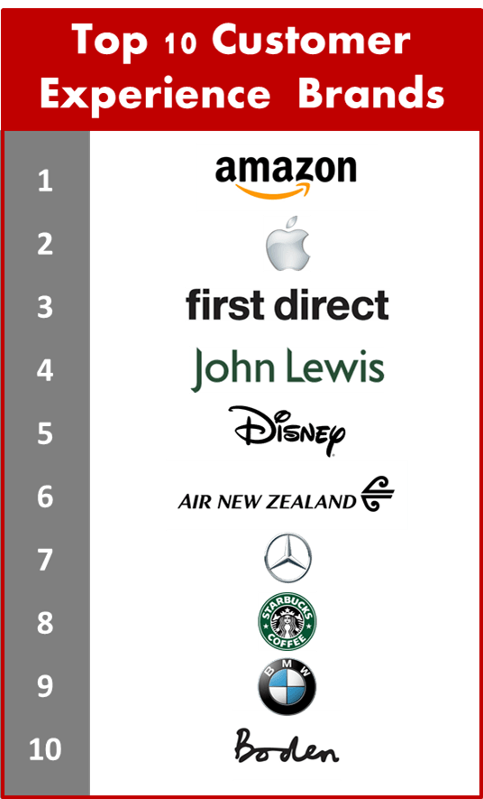 top-10-brands-customer-experience
