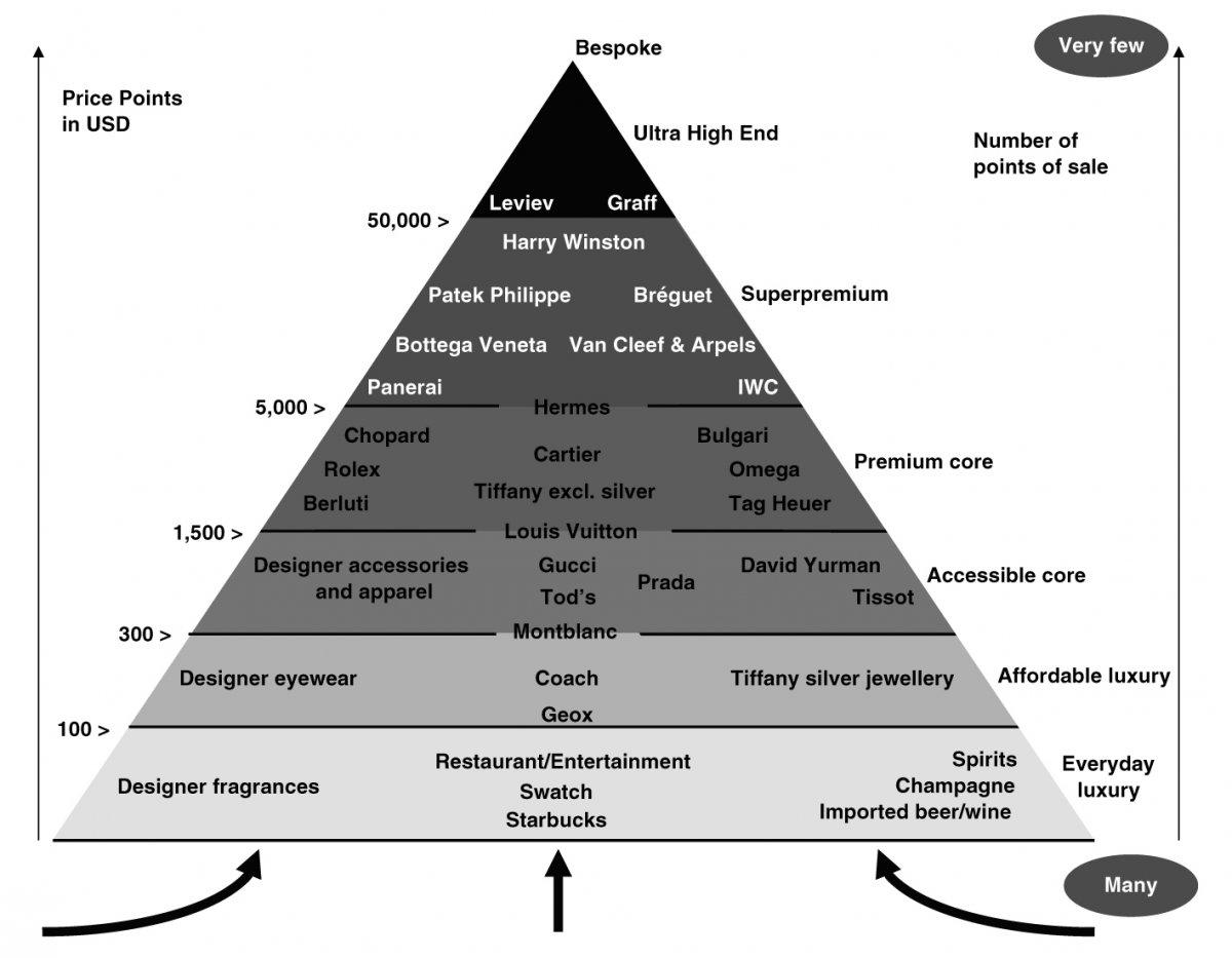 Luxury Pyramid by Erwan Rambourg