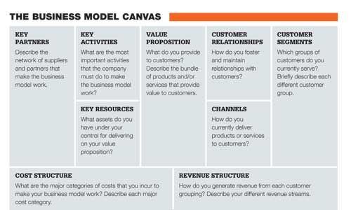 Business Model Canvas Explanation