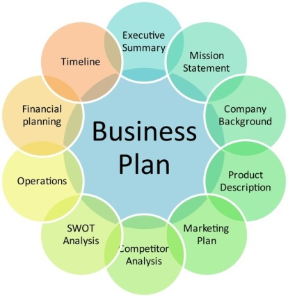 Business Plan Content - Sections - Image