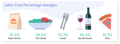 Labor Cost Percentage Averages - Restaurants